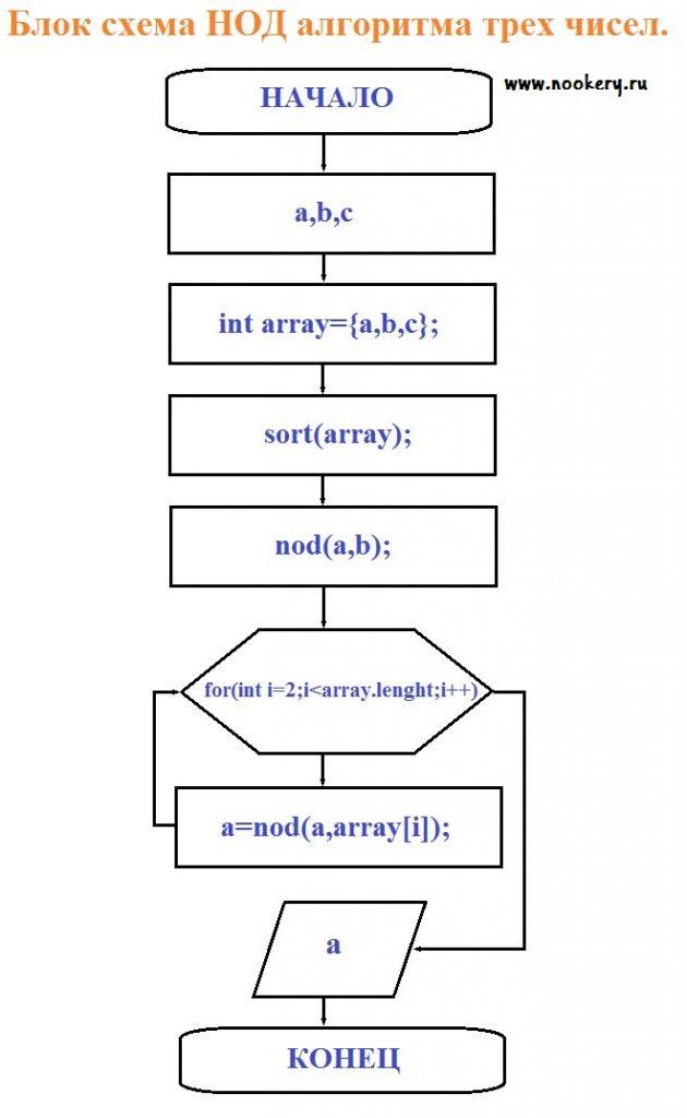 Составить программу нахождения наименьшего общего кратного трех натуральных чисел
